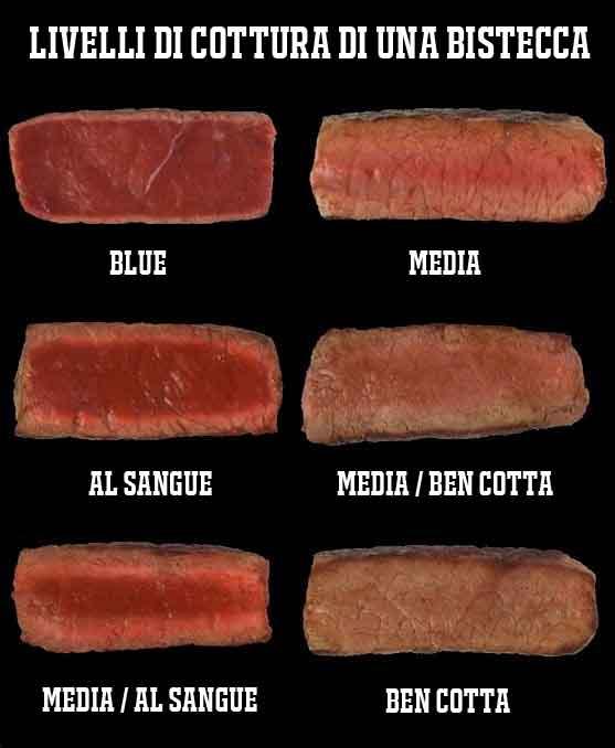 livelli-cotture-carne