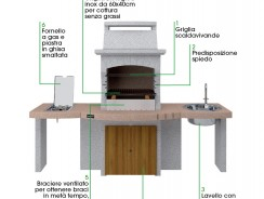 Barbecue Muratura Sunday | I modelli alla portata di tutti
